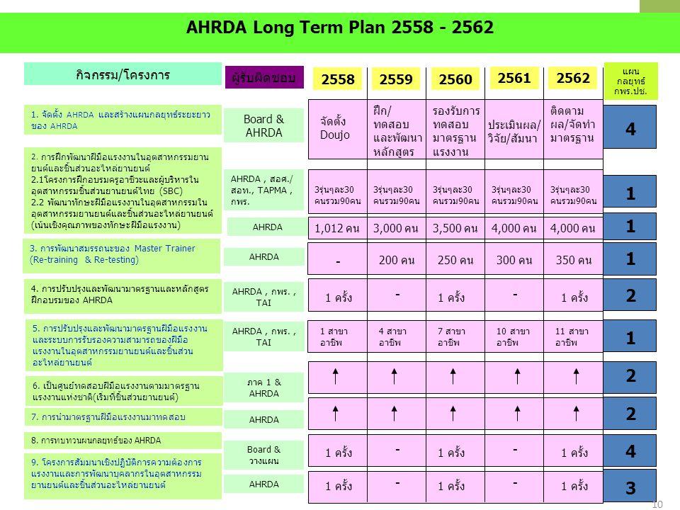 10/25 กิจกรรม/โครงการ 1. จัดตั้ง AHRDA และสร้างแผนกลยุทธ์ระยะยาว ของ AHRDA 2. การฝึกพัฒนาฝีมือแรงงานในอุตสาหกรรมยาน ยนต์และชิ้นส่วนอะไหล่ยานยนต์ 2.1โค