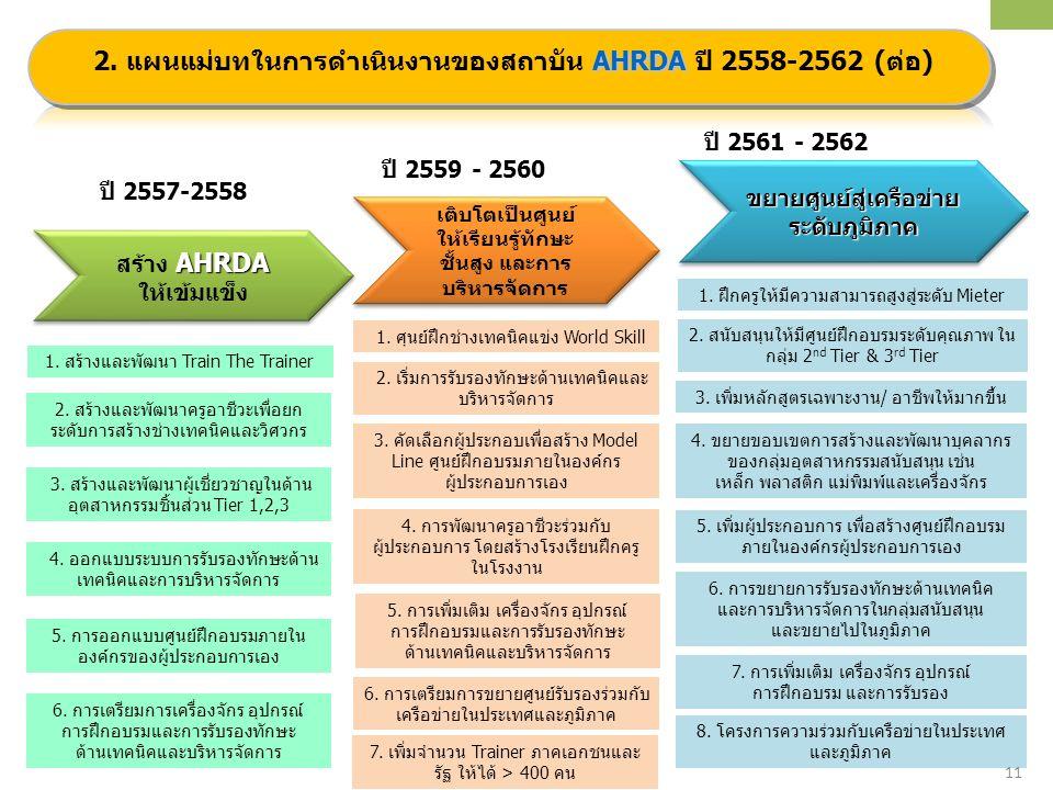 11/25 AHRDA สร้าง AHRDA ให้เข้มแข็ง AHRDA สร้าง AHRDA ให้เข้มแข็ง เติบโตเป็นศูนย์ ให้เรียนรู้ทักษะ ชั้นสูง และการ บริหารจัดการ ขยายศูนย์สู่เครือข่าย ร