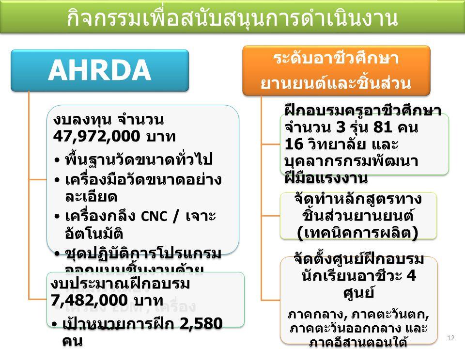 12/25 AHRDA งบลงทุน จำนวน 47,972,000 บาท พื้นฐานวัดขนาดทั่วไป เครื่องมือวัดขนาดอย่าง ละเอียด เครื่องกลึง CNC / เจาะ อัตโนมัติ ชุดปฏิบัติการโปรแกรม ออก