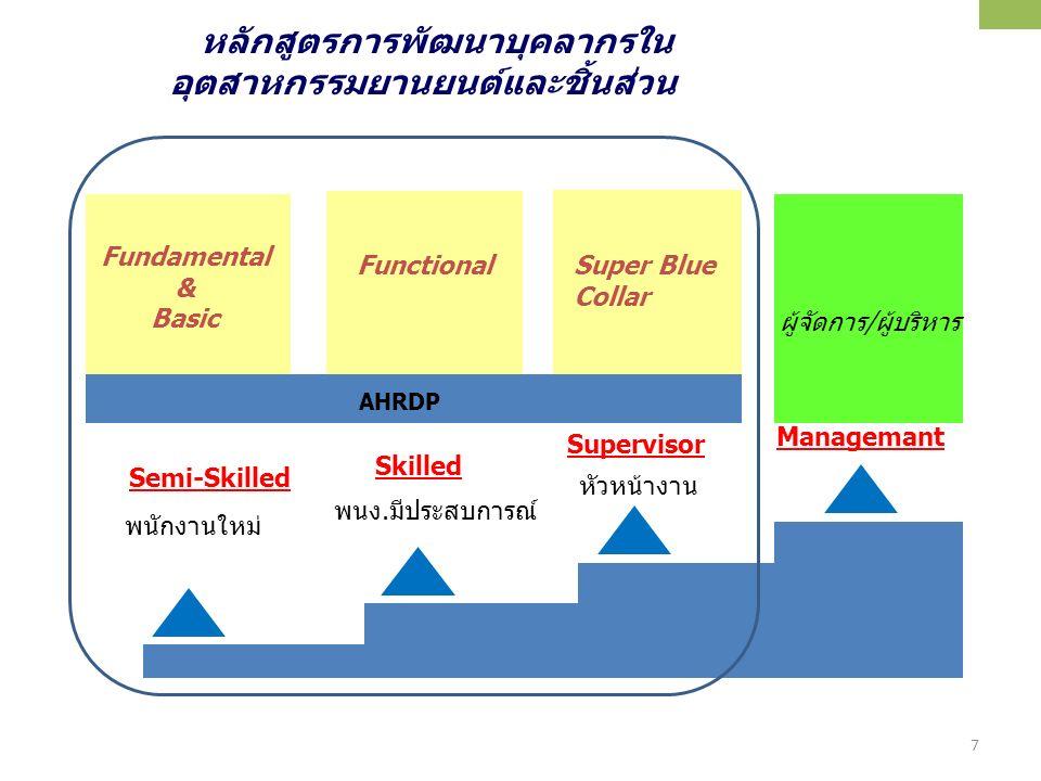 7/25 พนักงานใหม่ พนง.มีประสบการณ์ หัวหน้างาน Semi-Skilled Skilled Supervisor Manager Fundamental & Basic FunctionalSuper Blue Collar ผู้จัดการ/ผู้บริห