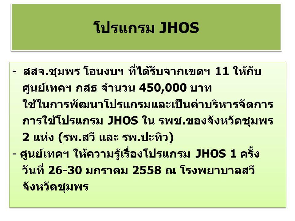 - สสจ.ชุมพร โอนงบฯ ที่ได้รับจากเขตฯ 11 ให้กับ ศูนย์เทคฯ กสธ จำนวน 450,000 บาท ใช้ในการพัฒนาโปรแกรมและเป็นค่าบริหารจัดการ การใช้โปรแกรม JHOS ใน รพช.ของจังหวัดชุมพร 2 แห่ง (รพ.สวี และ รพ.ปะทิว) - ศูนย์เทคฯ ให้ความรู้เรื่องโปรแกรม JHOS 1 ครั้ง วันที่ 26-30 มกราคม 2558 ณ โรงพยาบาลสวี จังหวัดชุมพร - สสจ.ชุมพร โอนงบฯ ที่ได้รับจากเขตฯ 11 ให้กับ ศูนย์เทคฯ กสธ จำนวน 450,000 บาท ใช้ในการพัฒนาโปรแกรมและเป็นค่าบริหารจัดการ การใช้โปรแกรม JHOS ใน รพช.ของจังหวัดชุมพร 2 แห่ง (รพ.สวี และ รพ.ปะทิว) - ศูนย์เทคฯ ให้ความรู้เรื่องโปรแกรม JHOS 1 ครั้ง วันที่ 26-30 มกราคม 2558 ณ โรงพยาบาลสวี จังหวัดชุมพร โปรแกรม JHOS