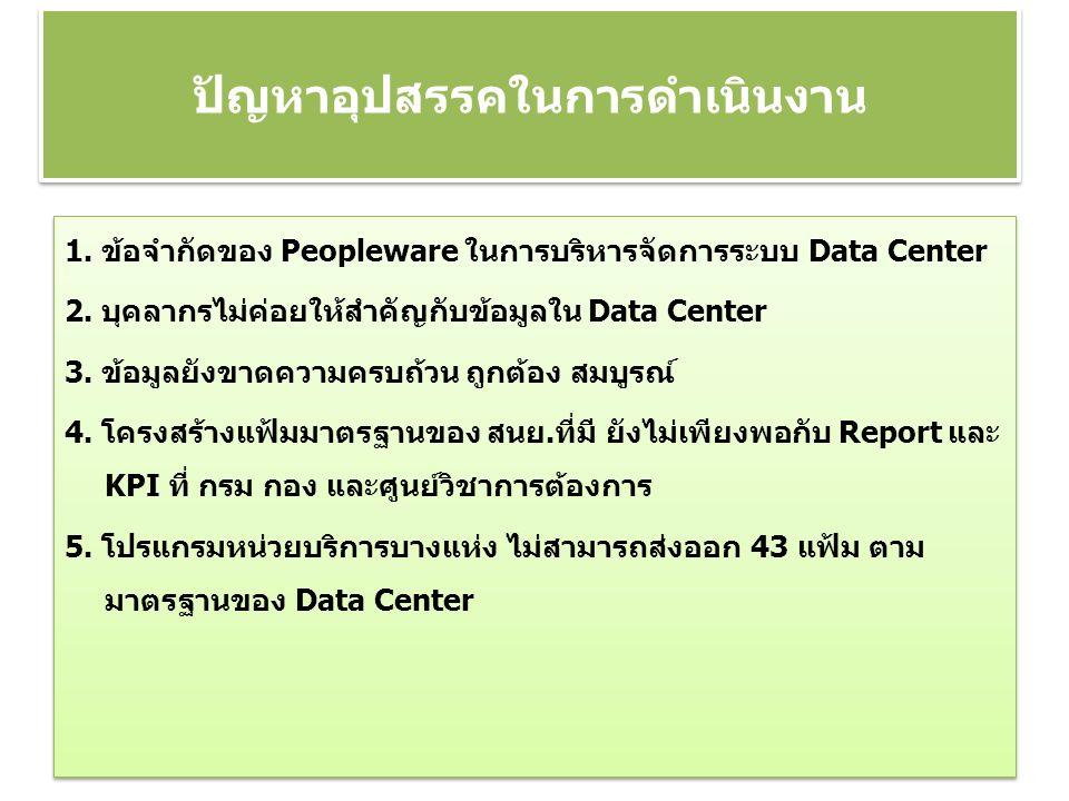 1. ข้อจำกัดของ Peopleware ในการบริหารจัดการระบบ Data Center 2.