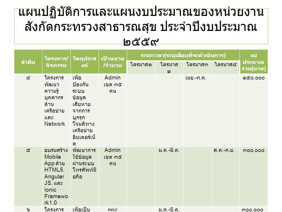 แผนปฏิบัติการและแผนงบประมาณของหน่วยงาน สังกัดกระทรวงสาธารณสุข ประจำปีงบประมาณ ๒๕๕๙ ลำดับ โครงการ / กิจกรรม วัตถุประส งค์ เป้าหมาย / จำนวน ระยะเวลา ( ระบุเดือนที่จะดำเนินการ ) งบ ประมาณ รวม ( บาท ) ไตรมาส๑ไตรมาส ๒ ไตรมาส๓ไตรมาส๔ ๔โครงการ พัฒนา ความรู้ บุคลากร ด้าน เครือข่าย และ Network เพื่อ ป้องกัน ระบบ ข้อมูล เสียหาย จากการ บุกรุก โจมตีทาง เครือข่าย อินเตอร์เน็ ต Admin เขต ๓๕ คน เมย.- ก.