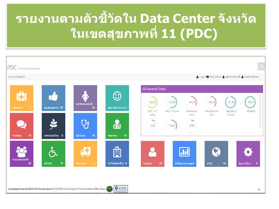 รายงานตามตัวชี้วัดใน Data Center จังหวัด ในเขตสุขภาพที่ 11 (PDC)