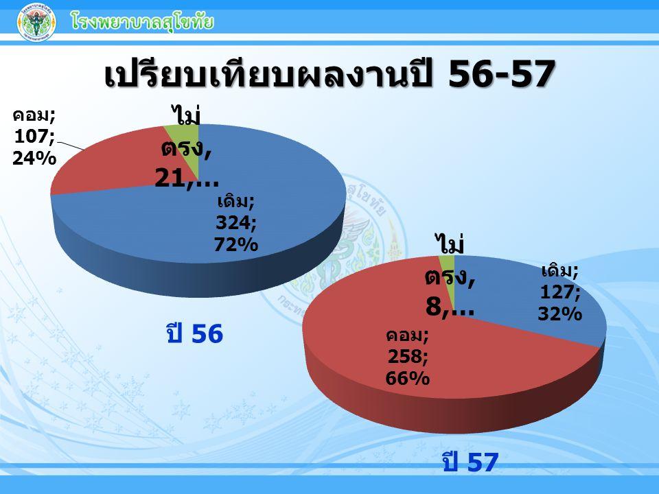 เปรียบเทียบผลงานปี 56-57 ปี 56 ปี 57