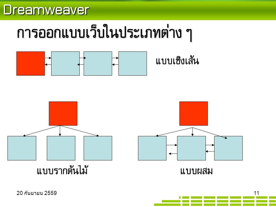 Dreamweaver การออกแบบเว็บในประเภทต่างๆ แบบเชิงเส้น แบบรากต้นไม้แบบผสม 20 กันยายน 2559 20 กันยายน 2559 20 กันยายน 2559 11