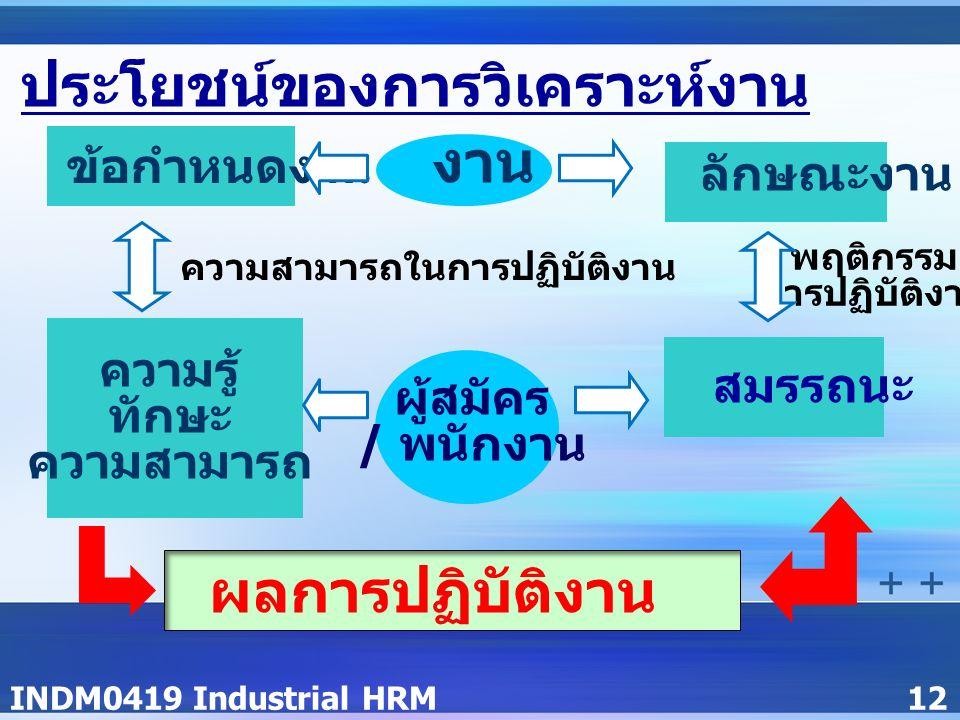 INDM0419 Industrial HRM12 ประโยชน์ของการวิเคราะห์งาน ข้อกำหนดงาน ความรู้ ทักษะ ความสามารถ ผู้สมัคร / พนักงาน ลักษณะงาน สมรรถนะ พฤติกรรม การปฏิบัติงาน ความสามารถในการปฏิบัติงาน งาน ผลการปฏิบัติงาน