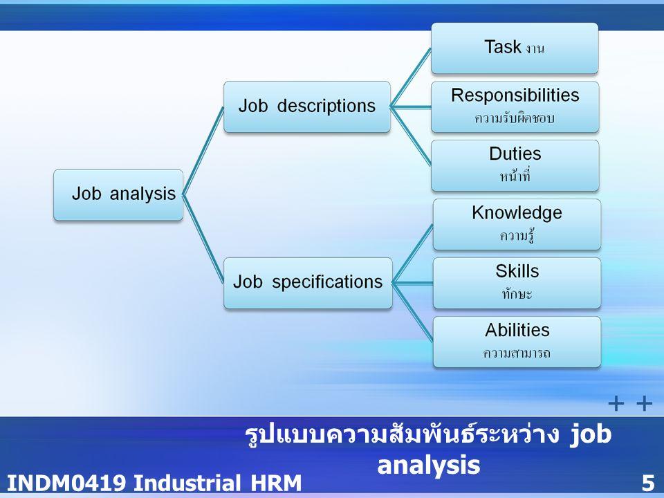 INDM0419 Industrial HRM5 รูปแบบความสัมพันธ์ระหว่าง job analysis Job descriptions และ Job specifications