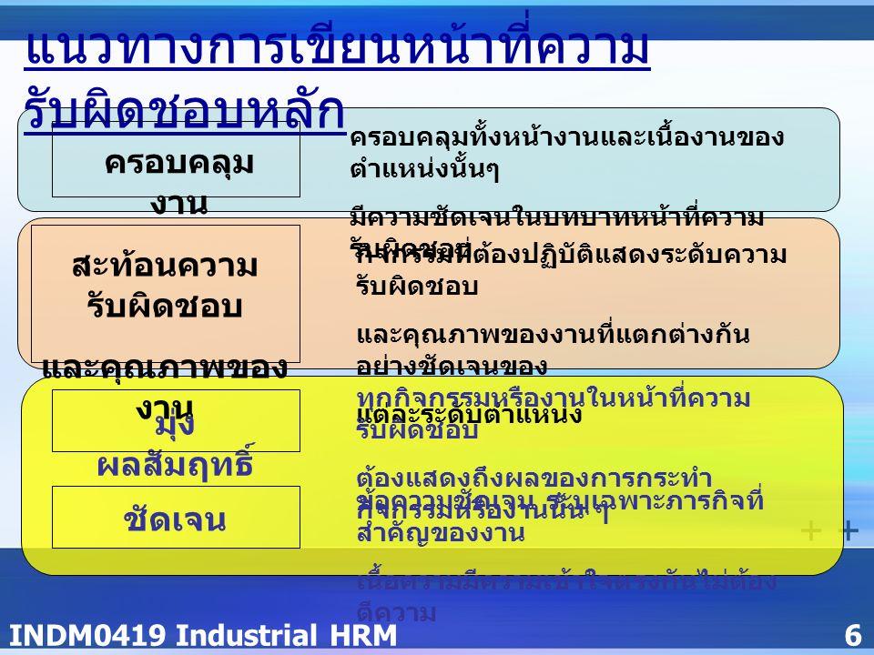 INDM0419 Industrial HRM6 แนวทางการเขียนหน้าที่ความ รับผิดชอบหลัก ครอบคลุม งาน สะท้อนความ รับผิดชอบ และคุณภาพของ งาน มุ่ง ผลสัมฤทธิ์ ชัดเจน ครอบคลุมทั้งหน้างานและเนื้องานของ ตำแหน่งนั้นๆ มีความชัดเจนในบทบาทหน้าที่ความ รับผิดชอบ กิจกรรมที่ต้องปฏิบัติแสดงระดับความ รับผิดชอบ และคุณภาพของงานที่แตกต่างกัน อย่างชัดเจนของ แต่ละระดับตำแหน่ง ทุกกิจกรรมหรืองานในหน้าที่ความ รับผิดชอบ ต้องแสดงถึงผลของการกระทำ กิจกรรมหรืองานนั้น ๆ ข้อความชัดเจน ระบุเฉพาะภารกิจที่ สำคัญของงาน เนื้อความมีความเข้าใจตรงกันไม่ต้อง ตีความ