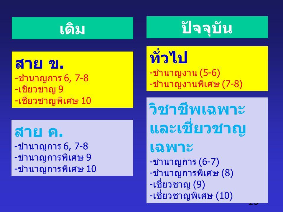 15 เดิม สาย ข. -ชำนาญการ 6, 7-8 -เชี่ยวชาญ 9 -เชี่ยวชาญพิเศษ 10 สาย ค.