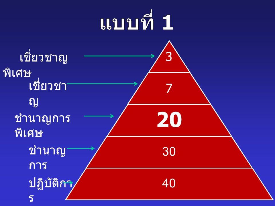 3 7 20 30 40 เชี่ยวชาญ พิเศษ เชี่ยวชา ญ ชำนาญการ พิเศษ ชำนาญ การ ปฏิบัติกา ร