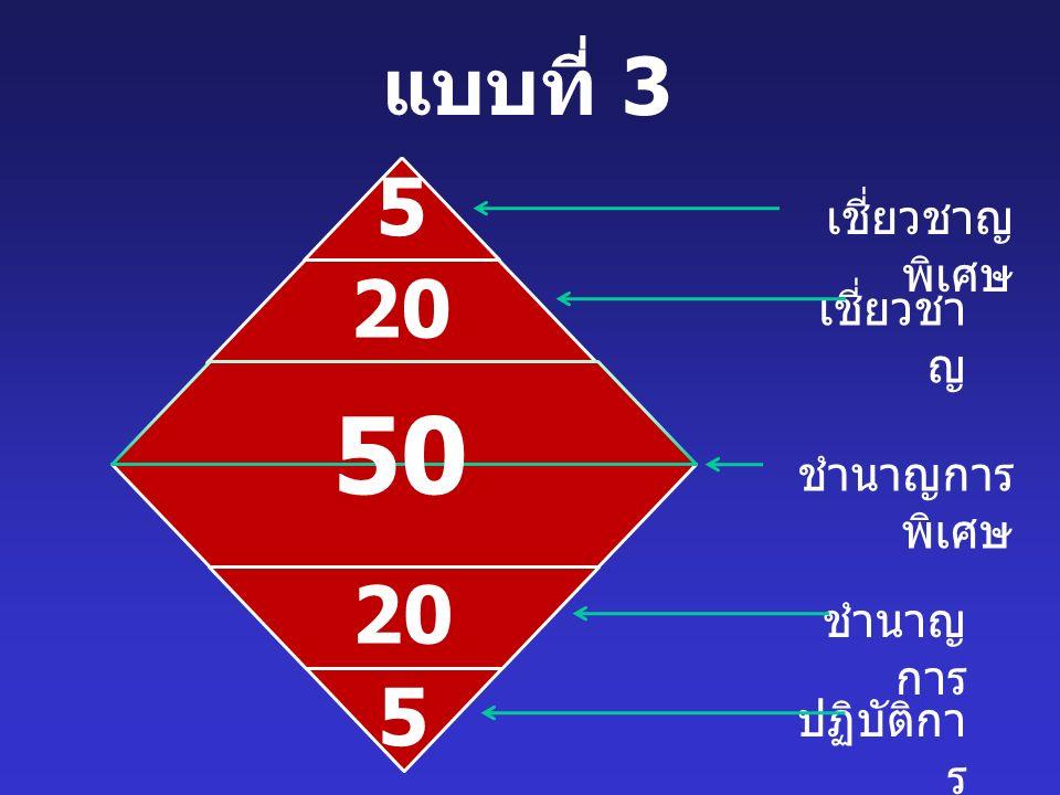 แบบที่ 3 20 5 เชี่ยวชาญ พิเศษ เชี่ยวชา ญ ชำนาญการ พิเศษ ชำนาญ การ ปฏิบัติกา ร 5 20 50