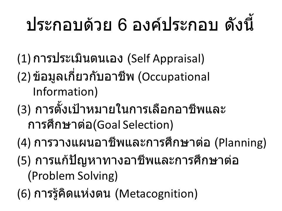 ประกอบด้วย 6 องค์ประกอบ ดังนี้ (1) การประเมินตนเอง (Self Appraisal) (2) ข้อมูลเกี่ยวกับอาชีพ (Occupational Information) (3) การตั้งเป้าหมายในการเลือกอาชีพและ การศึกษาต่อ (Goal Selection) (4) การวางแผนอาชีพและการศึกษาต่อ (Planning) (5) การแก้ปัญหาทางอาชีพและการศึกษาต่อ (Problem Solving) (6) การรู้คิดแห่งตน (Metacognition)