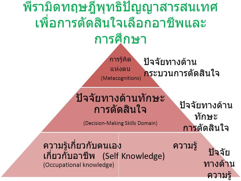 พีรามิดทฤษฎีพุทธิปัญญาสารสนเทศ เพื่อการตัดสินใจเลือกอาชีพและ การศึกษา การรู้คิด แห่งตน (Metacognitions) ปัจจัยทางด้านทักษะ การตัดสินใจ (Decision-Making Skills Domain) ความรู้เกี่ยวกับตนเอง ความรู้ เกี่ยวกับอาชีพ (Self Knowledge) (Occupational knowledge) ปัจจัยทางด้าน กระบวนการตัดสินใจ ปัจจัยทางด้าน ทักษะ การตัดสินใจ ปัจจัย ทางด้าน ความรู้