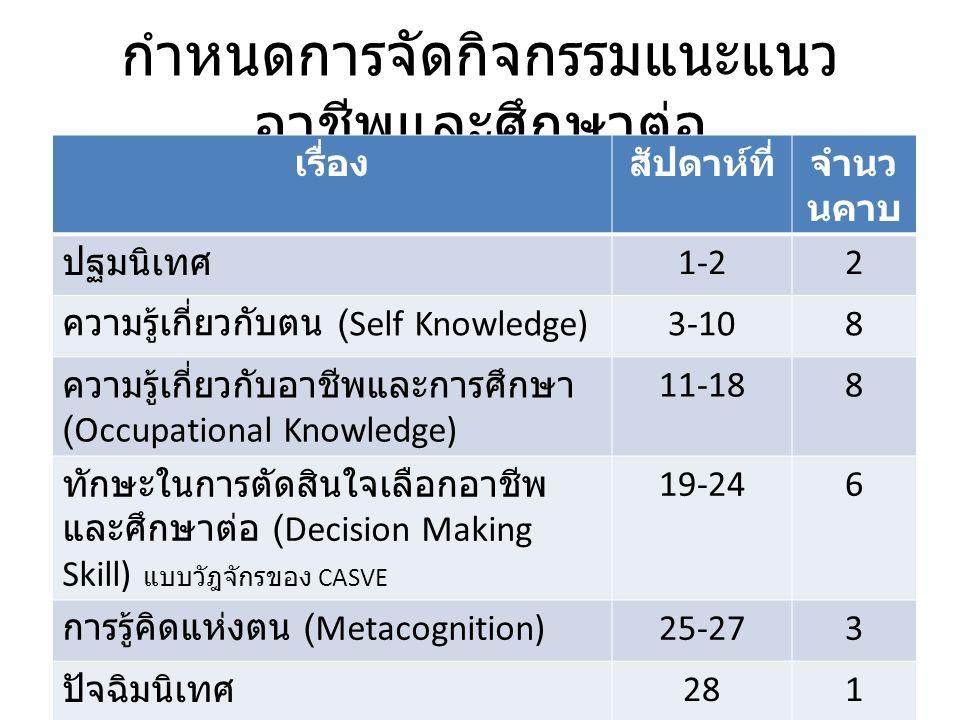 กำหนดการจัดกิจกรรมแนะแนว อาชีพและศึกษาต่อ เรื่องสัปดาห์ที่จำนว นคาบ ปฐมนิเทศ 1-22 ความรู้เกี่ยวกับตน (Self Knowledge) 3-108 ความรู้เกี่ยวกับอาชีพและการศึกษา (Occupational Knowledge) 11-188 ทักษะในการตัดสินใจเลือกอาชีพ และศึกษาต่อ (Decision Making Skill) แบบวัฎจักรของ CASVE 19-246 การรู้คิดแห่งตน (Metacognition) 25-273 ปัจฉิมนิเทศ 281