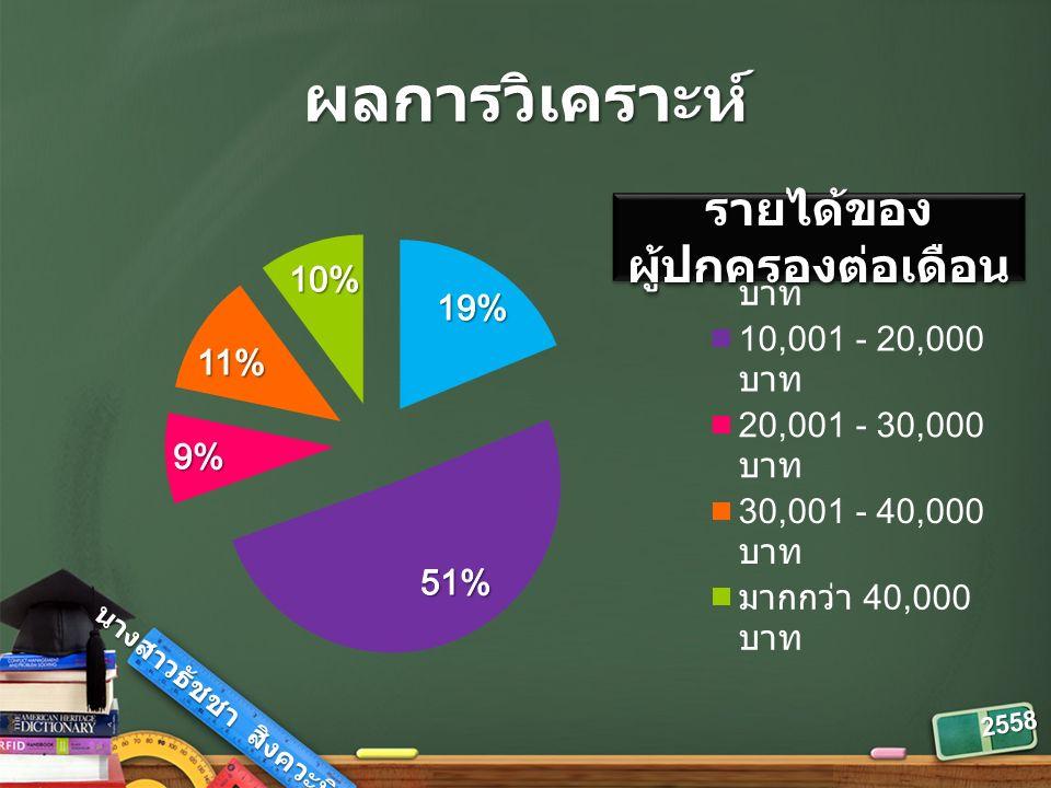 2558 ผลการวิเคราะห์ รายได้ของ ผู้ปกครองต่อเดือน