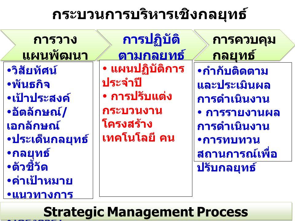 การวาง แผนพัฒนา ฯ Strategic Formulation การวาง แผนพัฒนา ฯ Strategic Formulation การปฏิบัติ ตามกลยุทธ์ Strategic Implementation การปฏิบัติ ตามกลยุทธ์ Strategic Implementation การควบคุม กลยุทธ์ Strategic Control  วิสัยทัศน์  พันธกิจ  เป้าประสงค์  อัตลักษณ์ / เอกลักษณ์  ประเด็นกลยุทธ์  กลยุทธ์  ตัวชี้วัด  ค่าเป้าหมาย  แนวทางการ พัฒนา  โครงการ / กิจกรรม  แผนปฏิบัติการ ประจำปี  การปรับแต่ง กระบวนงาน โครงสร้าง เทคโนโลยี คน  กำกับติดตาม และประเมินผล การดำเนินงาน  การรายงานผล การดำเนินงาน  การทบทวน สถานการณ์เพื่อ ปรับกลยุทธ์ Strategic Management Process กระบวนการบริหารเชิงกลยุทธ์