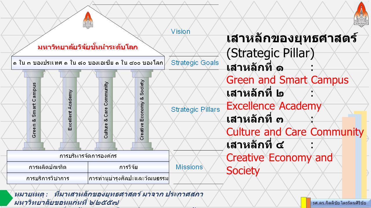 เสาหลักของยุทธศาสตร์ (Strategic Pillar) เสาหลักที่ ๑: Green and Smart Campus เสาหลักที่ ๒: Excellence Academy เสาหลักที่ ๓: Culture and Care Community เสาหลักที่ ๔: Creative Economy and Society รศ.ดร.กิตติชัย ไตรรัตนศิริขัย หมายเหตุ : ที่มาเสาหลักของยุทธศาสตร์ มาจาก ประกาศสภา มหาวิทยาลัยขอนแก่นที่ ๖ / ๒๕๕๗ เรื่อง พันธกิจและนโยบายในการบริหารและพัฒนา มหาวิทยาลัยขอนแก่น ( พ.