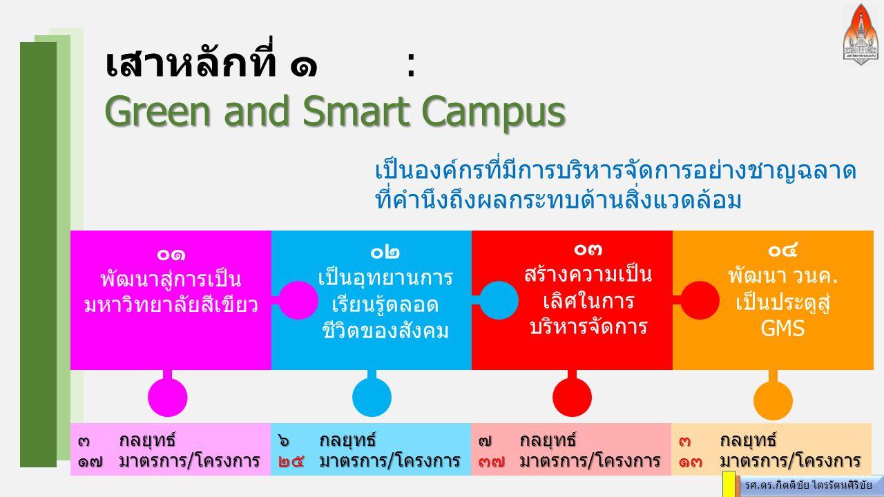 รศ.ดร.กิตติชัย ไตรรัตนศิริขัย เสาหลักที่ ๑: Green and Smart Campus ๐๔ พัฒนา วนค.