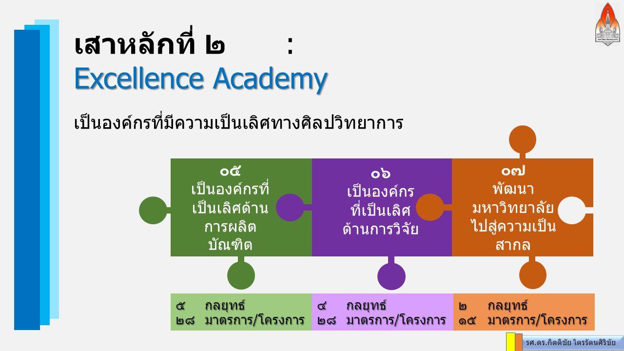 เสาหลักที่ ๒: Excellence Academy เป็นองค์กรที่มีความเป็นเลิศทางศิลปวิทยาการ ๐๕ เป็นองค์กรที่ เป็นเลิศด้าน การผลิต บัณฑิต ๕กลยุทธ์ ๒๘ มาตรการ/โครงการ ๔ กลยุทธ์ ๒๘ มาตรการ/โครงการ ๐๖ เป็นองค์กร ที่เป็นเลิศ ด้านการวิจัย ๐๗ พัฒนา มหาวิทยาลัย ไปสู่ความเป็น สากล ๒ กลยุทธ์ ๑๕มาตรการ/โครงการ รศ.ดร.กิตติชัย ไตรรัตนศิริขัย