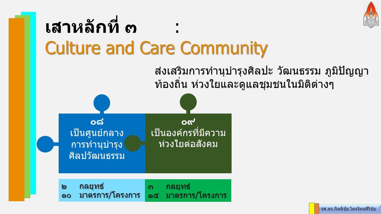 เสาหลักที่ ๓: Culture and Care Community ส่งเสริมการทำนุบำรุงศิลปะ วัฒนธรรม ภูมิปัญญา ท้องถิ่น ห่วงใยและดูแลชุมชนในมิติต่างๆ ๓ กลยุทธ์ ๑๕มาตรการ/โครงการ ๒ กลยุทธ์ ๑๐ มาตรการ/โครงการ ๐๘ เป็นศูนย์กลาง การทำนุบำรุง ศิลปวัฒนธรรม ๐๙ เป็นองค์กรที่มีความ ห่วงใยต่อสังคม รศ.ดร.กิตติชัย ไตรรัตนศิริขัย