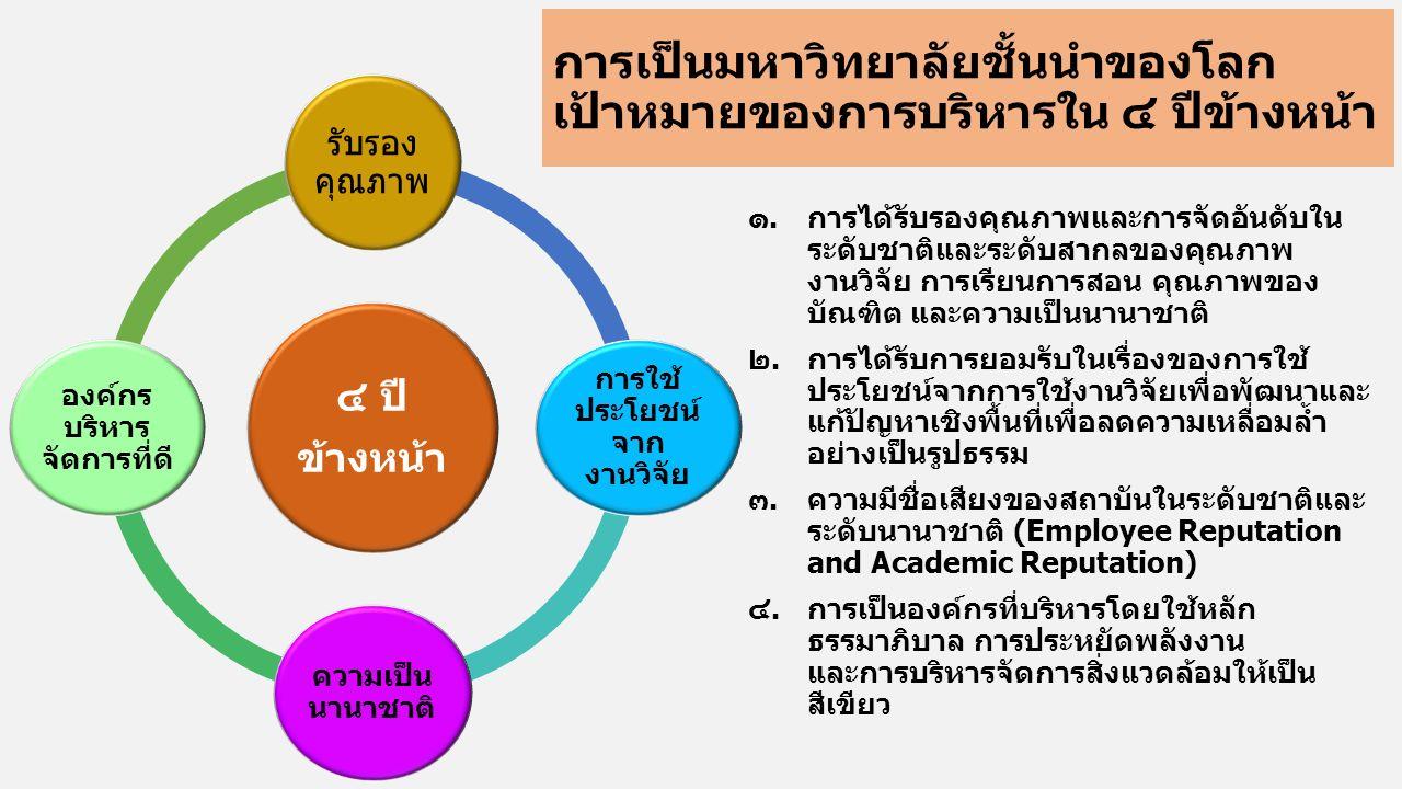 การเป็นมหาวิทยาลัยชั้นนำของโลก เป้าหมายของการบริหารใน ๔ ปีข้างหน้า ๑.การได้รับรองคุณภาพและการจัดอันดับใน ระดับชาติและระดับสากลของคุณภาพ งานวิจัย การเรียนการสอน คุณภาพของ บัณฑิต และความเป็นนานาชาติ ๒.การได้รับการยอมรับในเรื่องของการใช้ ประโยชน์จากการใช้งานวิจัยเพื่อพัฒนาและ แก้ปัญหาเชิงพื้นที่เพื่อลดความเหลื่อมล้ำ อย่างเป็นรูปธรรม ๓.ความมีชื่อเสียงของสถาบันในระดับชาติและ ระดับนานาชาติ (Employee Reputation and Academic Reputation) ๔.การเป็นองค์กรที่บริหารโดยใช้หลัก ธรรมาภิบาล การประหยัดพลังงาน และการบริหารจัดการสิ่งแวดล้อมให้เป็น สีเขียว ๔ ปี ข้างหน้า รับรอง คุณภาพ การใช้ ประโยชน์ จาก งานวิจัย ความเป็น นานาชาติ องค์กร บริหาร จัดการที่ดี
