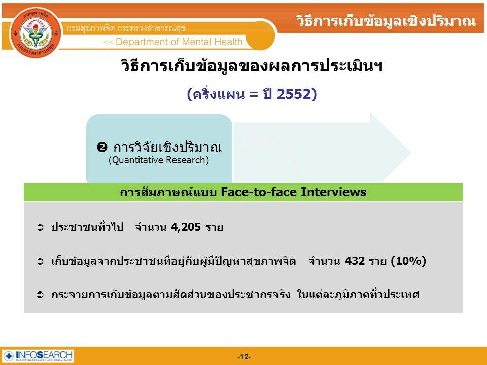 -12- วิธีการเก็บข้อมูลของผลการประเมินฯ (ครึ่งแผน = ปี 2552)  การวิจัยเชิงปริมาณ (Quantitative Research) การสัมภาษณ์แบบ Face-to-face Interviews  ประชาชนทั่วไป จำนวน 4,205 ราย  เก็บข้อมูลจากประชาชนที่อยู่กับผู้มีปัญหาสุขภาพจิต จำนวน 432 ราย (10%)  กระจายการเก็บข้อมูลตามสัดส่วนของประชากรจริง ในแต่ละภูมิภาคทั่วประเทศ วิธีการเก็บข้อมูลเชิงปริมาณ