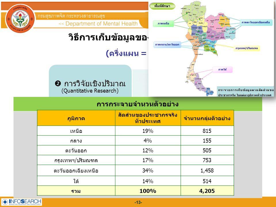 -13- ขอบเขตการประเมิน วิธีการเก็บข้อมูลของผลการประเมินฯ (ครึ่งแผน = ปี 2552)  การวิจัยเชิงปริมาณ (Quantitative Research) การกระจายจำนวนตัวอย่าง ภูมิภาค สัดส่วนของประชากรจริง ทั่วประเทศ จำนวนกลุ่มตัวอย่าง เหนือ19%815 กลาง4%155 ตะวันออก12%505 กรุงเทพฯ/ปริมณฑล17%753 ตะวันออกเฉียงเหนือ34%1,458 ใต้14%514 รวม100%4,205