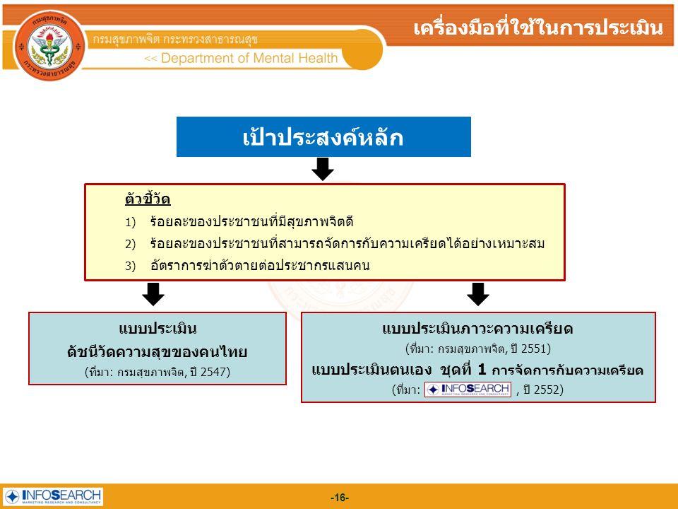 -16- เป้าประสงค์หลัก เครื่องมือที่ใช้ในการประเมิน แบบประเมิน ดัชนีวัดความสุขของคนไทย (ที่มา: กรมสุขภาพจิต, ปี 2547) แบบประเมินภาวะความเครียด (ที่มา: กรมสุขภาพจิต, ปี 2551) แบบประเมินตนเอง ชุดที่ 1 การจัดการกับความเครียด (ที่มา:, ปี 2552) ตัวชี้วัด 1) ร้อยละของประชาชนที่มีสุขภาพจิตดี 2) ร้อยละของประชาชนที่สามารถจัดการกับความเครียดได้อย่างเหมาะสม 3) อัตราการฆ่าตัวตายต่อประชากรแสนคน