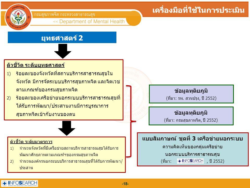 -18- ยุทธศาสตร์ 2 เครื่องมือที่ใช้ในการประเมิน แบบสัมภาษณ์ ชุดที่ 3 เครือข่ายนอกระบบ ความคิดเห็นของกลุ่มเครือข่าย นอกระบบบริการสาธารณสุข (ที่มา:, ปี 2552) ข้อมูลทุติยภูมิ (ที่มา: รพ.