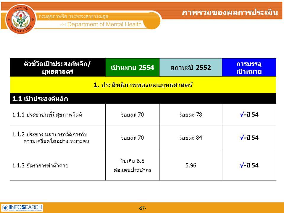-27- ตัวชี้วัดเป้าประสงค์หลัก/ ยุทธศาสตร์ เป้าหมาย 2554สถานะปี 2552 การบรรลุ เป้าหมาย 1. ประสิทธิภาพของแผนยุทธศาสตร์ 1.1 เป้าประสงค์หลัก 1.1.1 ประชาชน