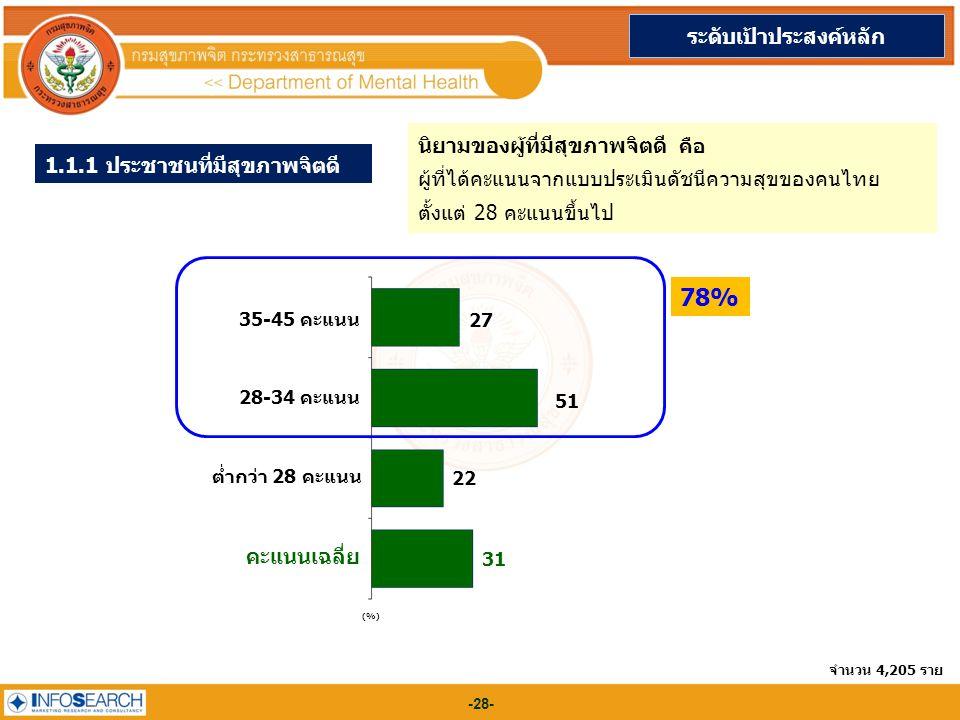 -28- 1.1.1 ประชาชนที่มีสุขภาพจิตดี (%) 35-45 คะแนน 27 28-34 คะแนน 51 ต่ำกว่า 28 คะแนน 22 คะแนนเฉลี่ย 31 ระดับเป้าประสงค์หลัก จำนวน 4,205 ราย นิยามของผู้ที่มีสุขภาพจิตดี คือ ผู้ที่ได้คะแนนจากแบบประเมินดัชนีความสุขของคนไทย ตั้งแต่ 28 คะแนนขึ้นไป 78%