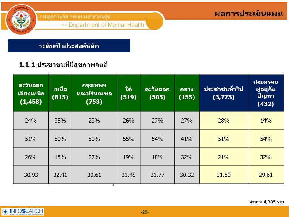 -29- ผลการประเมินแผน 1.1.1 ประชาชนที่มีสุขภาพจิตดี (%) 35-45 คะแนน 27 28-34 คะแนน 51 ต่ำกว่า 28 คะแนน 22 คะแนนเฉลี่ย 31 ระดับเป้าประสงค์หลัก จำนวน 4,205 ราย ตะวันออก เฉียงเหนือ (1,458) เหนือ (815) กรุงเทพฯ และปริมณฑล (753) ใต้ (519) ตะวันออก (505) กลาง (155) ประชาชนทั่วไป (3,773) ประชาชน ผู้อยู่กับ ปัญหา (432) 24%35%23%26%27% 28%14% 51%50% 55%54%41%51%54% 26%15%27%19%18%32%21%32% 30.9332.4130.6131.4831.7730.3231.5029.61