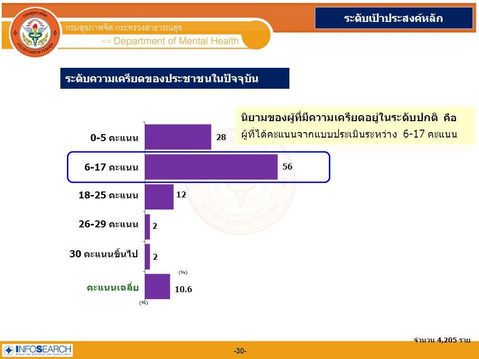 -30- ระดับความเครียดของประชาชนในปัจจุบัน (%) ระดับเป้าประสงค์หลัก จำนวน 4,205 ราย 0-5 คะแนน (%) 28 6-17 คะแนน 56 18-25 คะแนน 12 26-29 คะแนน 2 30 คะแนนขึ้นไป 2 คะแนนเฉลี่ย 10.6 นิยามของผู้ที่มีความเครียดอยู่ในระดับปกติ คือ ผู้ที่ได้คะแนนจากแบบประเมินระหว่าง 6-17 คะแนน