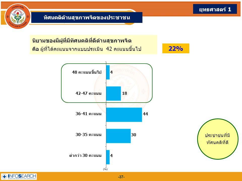 -37- (%) 48 คะแนนขึ้นไป 4 42-47 คะแนน 18 36-41 คะแนน 44 30-35 คะแนน 30 ต่ำกว่า 30 คะแนน 4 นิยามของมีผู้ที่มีทัศนคติที่ดีด้านสุขภาพจิต คือ ผู้ที่ได้คะแ