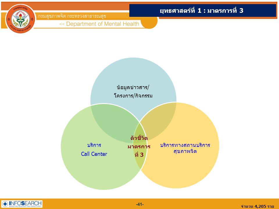 -41- จำนวน 4,205 ราย ข้อมูลข่าวสาร/ โครงการ/กิจกรรม บริการทางสถานบริการ สุขภาพจิต บริการ Call Center ยุทธศาสตร์ที่ 1 : มาตรการที่ 3 ตัวชี้วัด มาตรการ