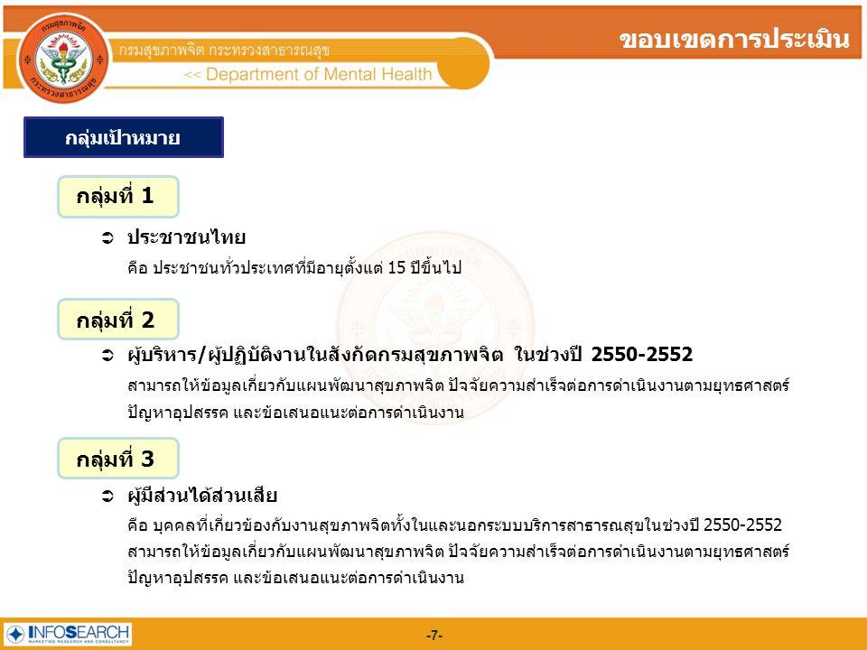 -7--7- ขอบเขตการประเมิน กลุ่มเป้าหมาย กลุ่มที่ 1  ประชาชนไทย คือ ประชาชนทั่วประเทศที่มีอายุตั้งแต่ 15 ปีขึ้นไป กลุ่มที่ 2  ผู้บริหาร/ผู้ปฏิบัติงานในสังกัดกรมสุขภาพจิต ในช่วงปี 2550-2552 สามารถให้ข้อมูลเกี่ยวกับแผนพัฒนาสุขภาพจิต ปัจจัยความสำเร็จต่อการดำเนินงานตามยุทธศาสตร์ ปัญหาอุปสรรค และข้อเสนอแนะต่อการดำเนินงาน กลุ่มที่ 3  ผู้มีส่วนได้ส่วนเสีย คือ บุคคลที่เกี่ยวข้องกับงานสุขภาพจิตทั้งในและนอกระบบบริการสาธารณสุขในช่วงปี 2550-2552 สามารถให้ข้อมูลเกี่ยวกับแผนพัฒนาสุขภาพจิต ปัจจัยความสำเร็จต่อการดำเนินงานตามยุทธศาสตร์ ปัญหาอุปสรรค และข้อเสนอแนะต่อการดำเนินงาน