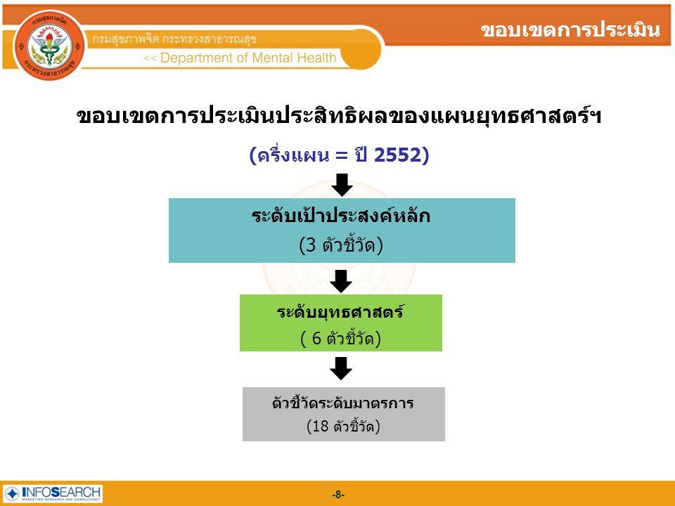 -8--8- ขอบเขตการประเมิน ขอบเขตการประเมินประสิทธิผลของแผนยุทธศาสตร์ฯ (ครึ่งแผน = ปี 2552) ระดับเป้าประสงค์หลัก (3 ตัวชี้วัด) ระดับยุทธศาสตร์ ( 6 ตัวชี้