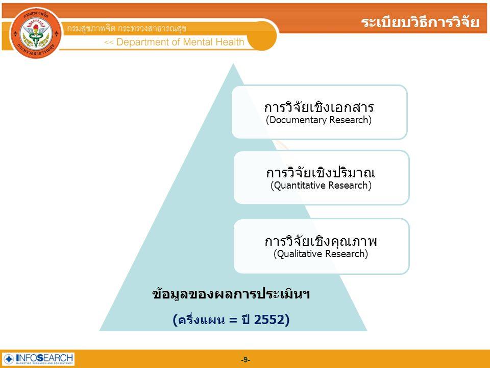 -9--9- ระเบียบวิธีการวิจัย การวิจัยเชิงเอกสาร (Documentary Research) การวิจัยเชิงปริมาณ (Quantitative Research) การวิจัยเชิงคุณภาพ (Qualitative Research) ข้อมูลของผลการประเมินฯ (ครึ่งแผน = ปี 2552)