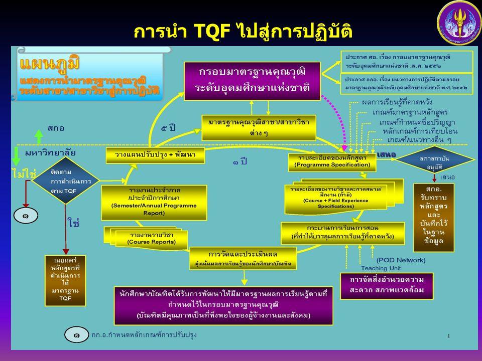 สถานะการจัดทำมาตรฐานสาขา / สาขาวิชา ( มคอ.1) ดำเนินการเรียบร้อยแล้ว จำนวน 11 สาขา ได้แก่ คอมพิวเตอร์ พยาบาลศาสตร์ ( ตรีและ บัณฑิตศึกษา ) โลจิสติกส์ การ ท่องเที่ยวและ การโรงแรม วิศวกรรมศาสต ร์ บัญชี ครุ ศาสตร์ / ศึกษาศาสตร์ ภาษาไทย วิทยาศาสตร์ และ คณิตศาสตร์ และแพทย์แผน ไทยประยุกต์ ( ตรีและ บัณฑิตศึกษา ) กายภาพบำบัด ( ตรีและ บัณฑิตศึกษา ) จำนวน 16 สาขา ได้แก่ อุตสาหกรรม เกษตร สัตว - แพทยศาสตร์ การ บริหารการศึกษา ( บัณฑิตศึกษา ) รัฐประศาสนศาสตร์ ( ตรี - โท - เอก ) บริหารธุรกิจ ศิลปกรรมศาสตร์ สิ่งแวดล้อม ทันต แพทยศาสตร์ สถาปัตยกรรม ศาสตร์ เภสัช - ศาสตร์ เทคโนโลยีชีวภาพ สังคมสงเคราะห์ ศาสตร์ นิเทศ ศาสตร์ เทคโนโลยี คหกรรมศาสตร์ สาธารณสุขศาสตร์ ( ตรีและ บัณฑิตศึกษา ) ระหว่างดำเนินการ อยู่ระหว่างการ พิจารณา จำนวน 4 สาขา ได้แก่ ภาษาอังกฤษ การเกษตร ป่าไม้ และประมง ประวัติศาสตร์ การแพทย์แผน ไทย