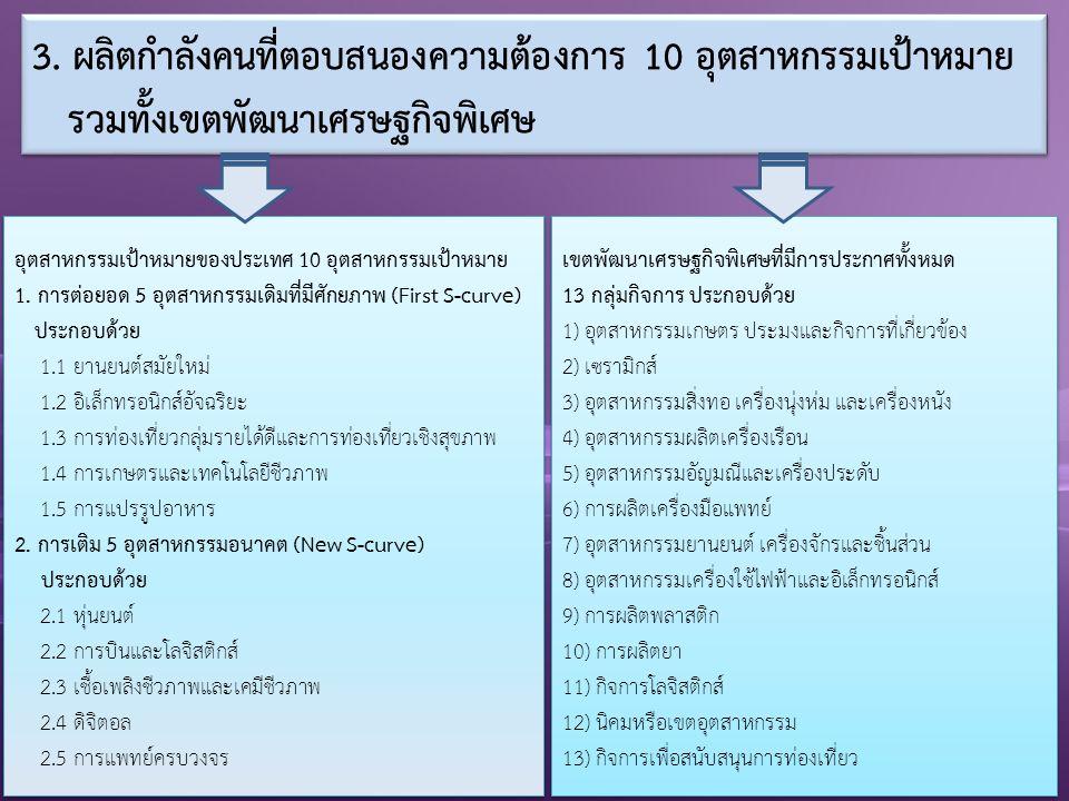 5) สร้างความร่วมมือระหว่างสถานประกอบการ และ สถาบันอุดมศึกษา 1) เตรียมความพร้อมของนักศึกษา เข้าสู่ระบบการทำงาน 2) เพิ่มเติมประสบการณ์ทางด้านวิชาการ วิชาชีพ 3) สถานประกอบการทั้งภาคเอกชน และภาครัฐได้มีส่วน ร่วมในการพัฒนาคุณภาพบัณฑิต 4) พัฒนาหลักสูตรและการเรียนการสอนตรงกับความ ต้องการของตลาดแรงงาน สถานประกอบการ นักศึกษา สถานศึกษา