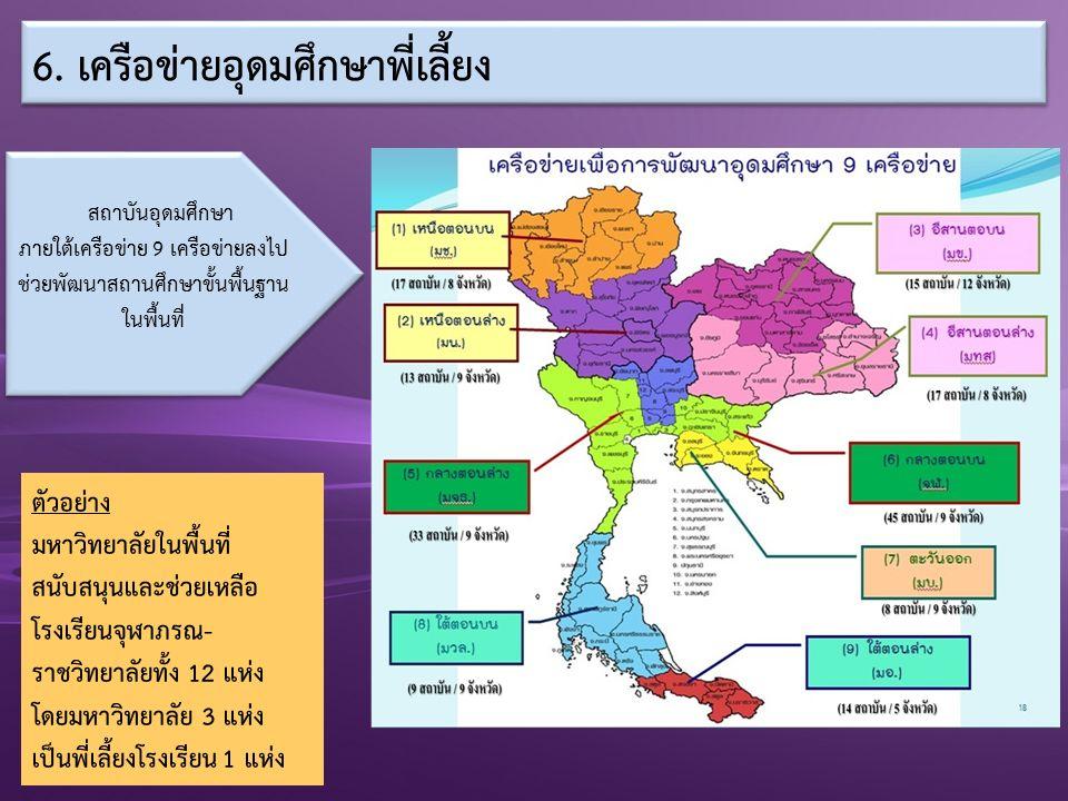 สถาบันอุดมศึกษา ภายใต้เครือข่าย 9 เครือข่ายลงไป ช่วยพัฒนาสถานศึกษาขั้นพื้นฐาน ในพื้นที่ ตัวอย่าง มหาวิทยาลัยในพื้นที่ สนับสนุนและช่วยเหลือ โรงเรียนจุฬาภรณ- ราชวิทยาลัยทั้ง 12 แห่ง โดยมหาวิทยาลัย 3 แห่ง เป็นพี่เลี้ยงโรงเรียน 1 แห่ง