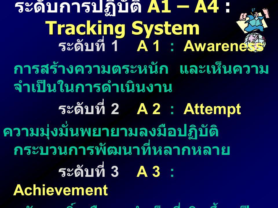 ระดับที่ 1 A 1 : Awareness การสร้างความตระหนัก และเห็นความ จำเป็นในการดำเนินงาน ระดับที่ 2 A 2 : Attempt ความมุ่งมั่นพยายามลงมือปฏิบัติ กระบวนการพัฒนาที่หลากหลาย ระดับที่ 3 A 3 : Achievement ผลสัมฤทธิ์ หรือผลสำเร็จที่เกิดขึ้น เป็น ผลผลิตที่เกิดจากการพัฒนา ระดับที่ 4 A 4 : Accreditation การพัฒนาจนเกิดการเปลี่ยนแปลงที่ ยั่งยืน เป็นวัฒนธรรมองค์กร : Tracking System ระดับการปฏิบัติ A1 – A4 : Tracking System