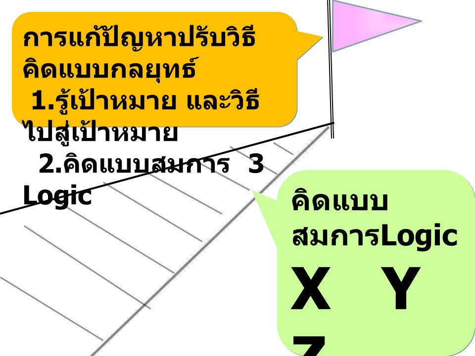 การแก้ปัญหาปรับวิธี คิดแบบกลยุทธ์ 1. รู้เป้าหมาย และวิธี ไปสู่เป้าหมาย 2.