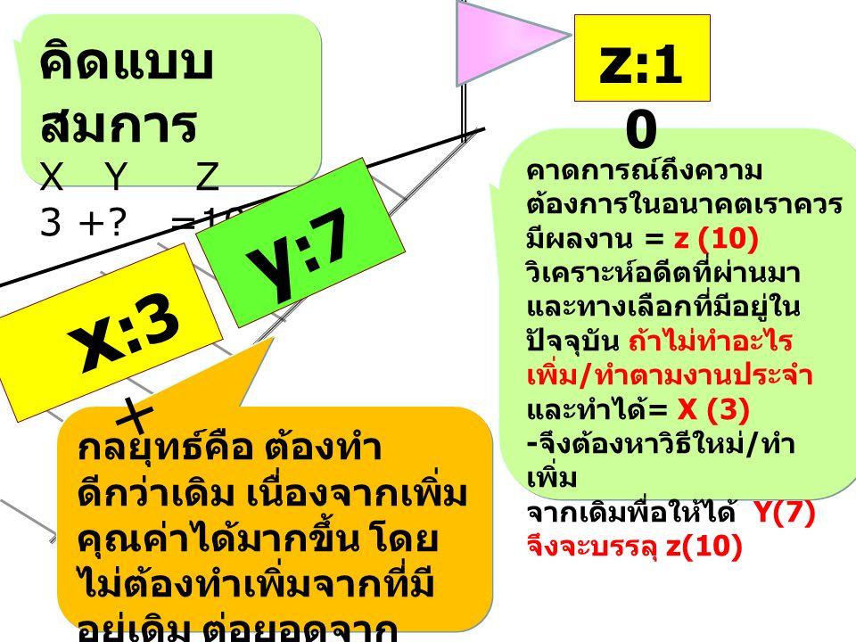 คิดแบบ สมการ X Y Z 3 +.