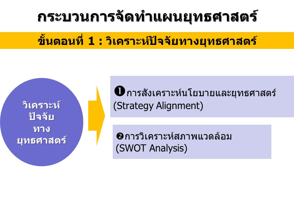  การสังเคราะห์นโยบายและยุทธศาสตร์ (Strategy Alignment)  การวิเคราะห์สภาพแวดล้อม (SWOT Analysis) ขั้นตอนที่ 1 : วิเคราะห์ปัจจัยทางยุทธศาสตร์ กระบวนการจัดทำแผนยุทธศาสตร์ วิเคราะห์ ปัจจัย ทาง ยุทธศาสตร์