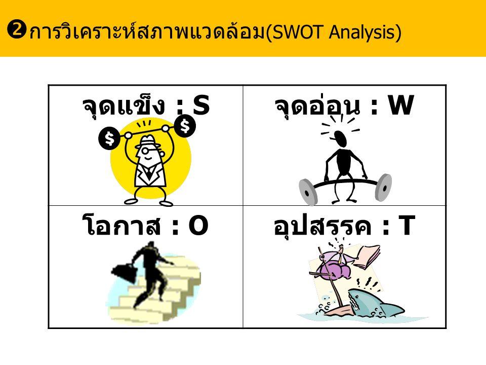 จุดแข็ง : S จุดอ่อน : W โอกาส : O อุปสรรค : T  การวิเคราะห์สภาพแวดล้อม (SWOT Analysis)