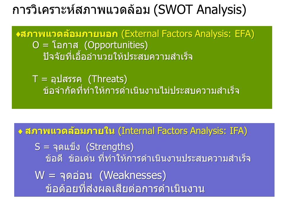  สภาพแวดล้อมภายนอก (External Factors Analysis: EFA) O = โอกาส (Opportunities) ปัจจัยที่เอื้ออำนวยให้ประสบความสำเร็จ T = อุปสรรค (Threats) ข้อจำกัดที่ทำให้การดำเนินงานไม่ประสบความสำเร็จ  สภาพแวดล้อมภายใน (Internal Factors Analysis: IFA) S = จุดแข็ง (Strengths) ข้อดี ข้อเด่น ที่ทำให้การดำเนินงานประสบความสำเร็จ S = จุดแข็ง (Strengths) ข้อดี ข้อเด่น ที่ทำให้การดำเนินงานประสบความสำเร็จ W = จุดอ่อน (Weaknesses) ข้อด้อยที่ส่งผลเสียต่อการดำเนินงาน W = จุดอ่อน (Weaknesses) ข้อด้อยที่ส่งผลเสียต่อการดำเนินงาน การวิเคราะห์สภาพแวดล้อม (SWOT Analysis)