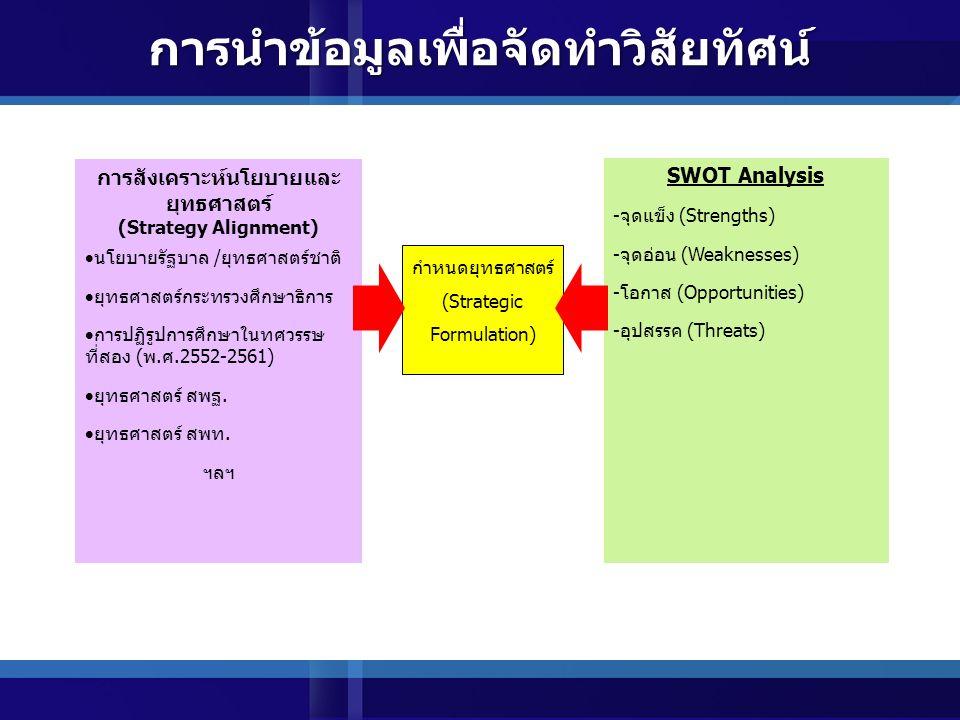 การนำข้อมูลเพื่อจัดทำวิสัยทัศน์ การสังเคราะห์นโยบายและ ยุทธศาสตร์ (Strategy Alignment)  นโยบายรัฐบาล /ยุทธศาสตร์ชาติ  ยุทธศาสตร์กระทรวงศึกษาธิการ  การปฏิรูปการศึกษาในทศวรรษ ที่สอง (พ.ศ.2552-2561)  ยุทธศาสตร์ สพฐ.