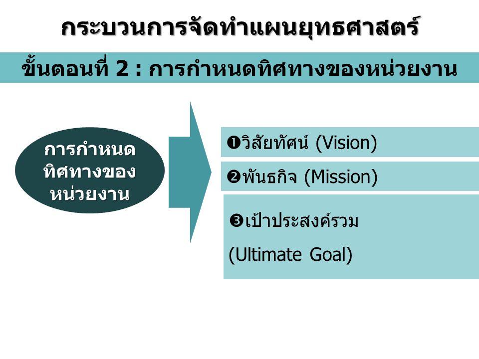  วิสัยทัศน์ (Vision)  พันธกิจ (Mission) ขั้นตอนที่ 2 : การกำหนดทิศทางของหน่วยงาน กระบวนการจัดทำแผนยุทธศาสตร์ การกำหนด ทิศทางของ หน่วยงาน  เป้าประสงค์รวม (Ultimate Goal)
